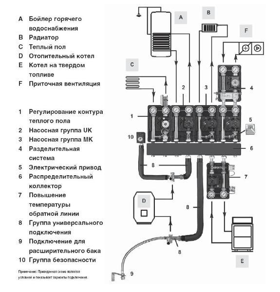 Условная схема подключений