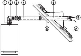 для горизонтального прохода через кровлю 80/125 мм
