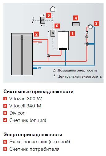 Поступила в продажу Когенерационная установка VITOTWIN 300-W Mikro-KWK с двигателем Стирлинга