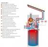 Газовые конденсационные котлы: Vitosolar 200-F